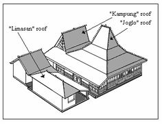 Javanese Traditional Architecture Of Kudus Houses