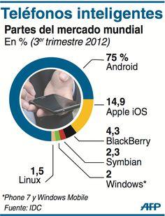 Cuotas de mercado de smartphones en el Mundo (3T/2012) #infografia #infographic
