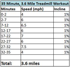 35 Minute, Mile Treadmill Workout Back to Workout Log > Back to Workouts > Treadmill Routine, Running On Treadmill, Treadmill Workouts, Running Workouts, Cardio, Hiit, Running Intervals, Running Diet, Running Guide