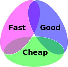 "Always loved this triangle - great rule of thumb for anything. ""You are given the options of Fast, Good and Cheap, and told to pick any two. """
