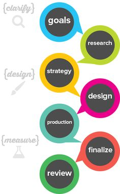 marketing process infographic - Google Search