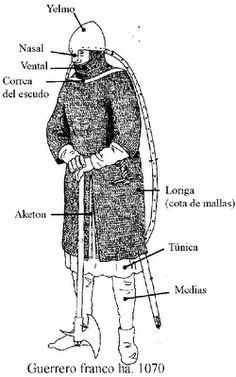Diagrama de como era la armadura primaria