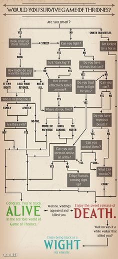 Flowchart: Would You Survive In Game of Thrones? There can be only one answer: NO. A resounding NO!