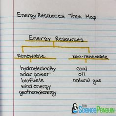 Using Thinking Maps in Science: Tree Map for Natural Resources