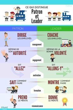 Do you know what distinguishes the boss from the leader? - Boss and leader infographic by iHunt - Educational Leadership Quotes, Leadership Coaching, Productivity Management, Hr Management, Leadership Interview Questions, Etre Un Bon Manager, Formation Management, French Expressions, Job Work