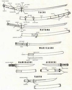 Types of Japanese swords. Historical types of swords in feudal Japan. Samurai swords: tachi, katana, wakizashi, nodachi and shin gunto swords. Pictures of. Swords And Daggers, Knives And Swords, Aikido, Medieval Combat, Sword Reference, Wie Zeichnet Man Manga, Types Of Swords, Sword Types, Arte Ninja