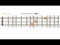 Movable Chord Shapes - Mixolydian Mode, DAd Tuning - YouTube