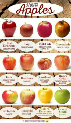All About Apples: The Best Types of Apples For Your Recipes Cortland & Golden Delicious are my favourite! Fruit Recipes, Cooking Recipes, Cooking Ideas, Cooking Games, Apple Pie Recipes, Cooking Classes, Easy Cooking, Recipes For Apples, Easy Apple Pie Recipe