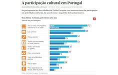 A participação cultural em Portugal