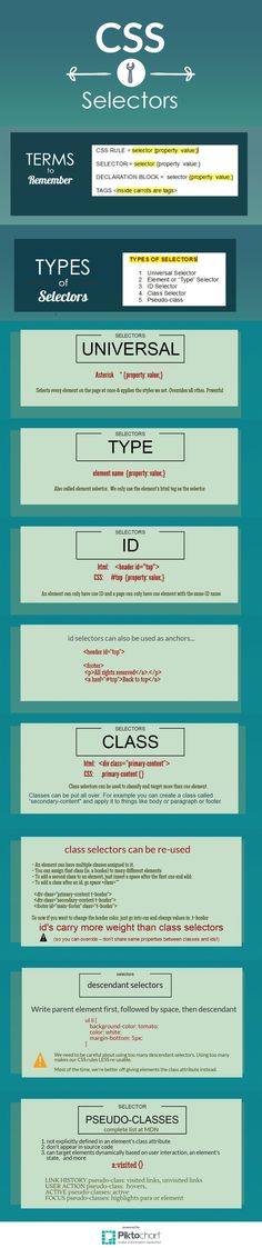 CSS selectors basics - from class notes.