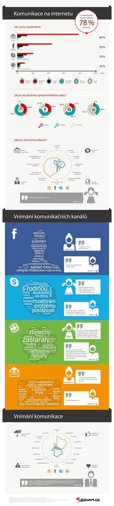 Infografika - Komunikace na internetu (Zdroj: Seznam.cz)