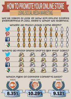 How to Promote Your Online Store Using Social Media Marketing in the Philippines | http://www.pulyetos.com