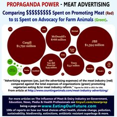 Best top pro anti vegan vegetarian meat memes quotes infographics corporate advertising propaganda spending power of animal agriculture ag livestock dairy Dog Treat Recipes, Healthy Dog Treats, Diet Motivation Pictures, Animal Agriculture, Greek Yogurt Brands, Diet Humor, Best Homemade Dog Food, Smoothie Diet, Healthy Living Tips