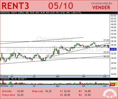 LOCALIZA - RENT3 - 05/10/2012 #RENT3 #analises #bovespa