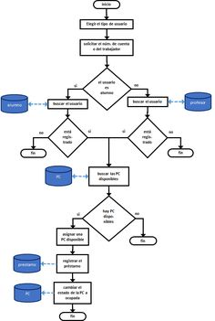 Diagrama de flujo wikipedia la enciclopedia libre diagrama de dropbox prestamosdepcg ccuart Gallery