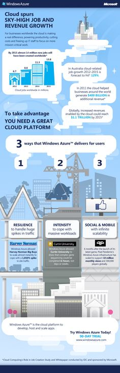 The Azure marketing folk here in Australia have produced this cool infographic talking about how the cloud is changing the job market and how to take advantage of the opportunities the cloud provides with Windows Azure.
