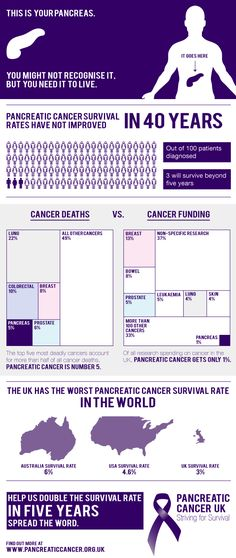 [medical] Pancreatic cancer survival rates haven't improved in 40 years. With all the medical advances that have been made I find that unacceptable. Clearly not enough research is being done here.