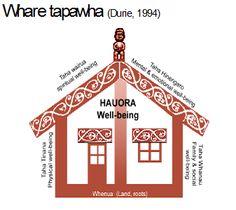 Te Whare Tapa Whā model