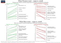 What men and women want - 1939 vs 2008 #ourworldindata