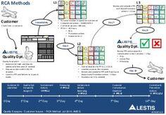 Membuat diagram keterkaitan masalah atau interrelationship diagram rca id alestis roadmap ccuart Images