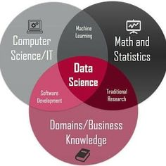 How To Go Into Data Science: Ultimate Q&A for Aspiring Data Scientists with Serious Guides - KDnuggets Data Science, Science And Technology, Augmented Reality Technology, 12th Maths, Business Intelligence, Deep Learning, Marketing Jobs, Career Development, Information Technology