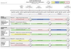 Cost Savings Plan Template (Visio)