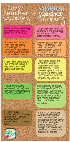 """This is a non-scientific (but probably pretty accurate) graphic I have created using my experience as a teacher. Another title for this chart could be """"Teacher Burnout Explained in 2 Continue Reading >>> pinner said Teacher Tools, Teacher Humor, Teacher Hacks, Teacher Resources, Teacher Morale, First Year Teachers, New Teachers, Teaching Strategies, Teaching Tips"""