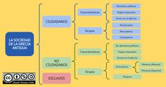 Esquemas y mapas conceptuales de Historia: Esquema sobre LA SOCIEDAD GRIEGA