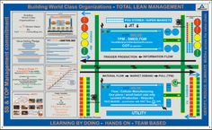 #TFM- Total Flow Management is the first Pillar of TLM. TLM includes #Lean5S, #VSM, Flow Layout, Cellular Manufacturing - all to synchronize material and information flow