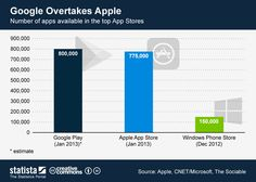 Google overtakes Apple #infographic