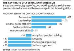 Traits of a serial entrepreneur