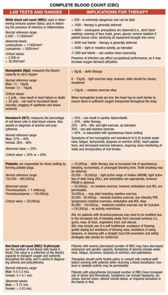 Best medical assistant student cheat sheets lab values Ideas Nursing Labs, Nursing School Tips, Nursing Notes, Nursing Programs, Nursing Schools, Nursing Lab Values, Study Nursing, Lpn Schools, Rn Programs