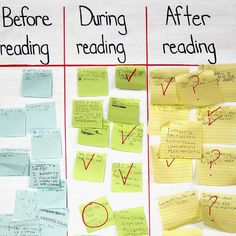 Before, During and After Questions: Promoting Reading Comprehension and Critical Thinking Reading Process, Reading Skills, Student Reading, Teaching Reading, Teaching Ideas, What If Questions, This Or That Questions, Inference Activities, Phonics Games