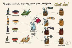 chef_daw_4_vida_pyanich_suchofruktov