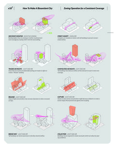 Group B#9, SUPERARCHITECTS. The diagrams show the impact of buildings on air movement in the site using coloured curves.