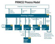 Transition Plan Template Visio Roadmaps Pinterest