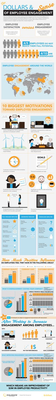 The Dollars and Sense of Employee Engagement [#infographic]