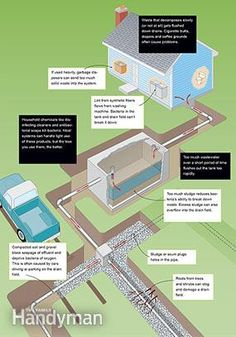 Understand how your septic system works with these septic tank diagrams.