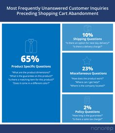 Some of the most frequently unanswered customer queries before they abandon their shopping carts. www.nanorep.com #customerservice #retail #customercare #selfservice Shopping Carts, Self Service, Abandoned, Numbers, Retail, This Or That Questions, Day, Left Out, Sleeve