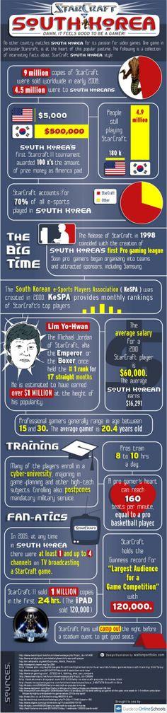 Starcraft e-sport in Sout Korea