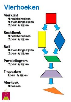 Onderwijs en zo voort ........: 2626. Wandplaat rekenen : Soorten vierhoeken