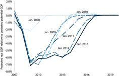 Banking on full economic recovery arriving in next two years has been a bad strategy: CBO projections of output gap between 2008 – 2013