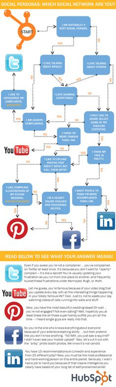 If You Were a Social Network, Which Would You Be? [Decision Tree Infographic] => may be good to share w/ students when introducing the various social media platforms.
