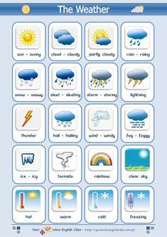 sun - sunny      cloud - cloudy            partly cloudy             rain - rainysnow - snowy     sleet - sleeting        ...