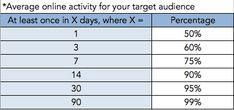 Facebook ad budget: Average online activity Target Audience, Budgeting, Ads, Activities, Marketing, Facebook, Budget Organization