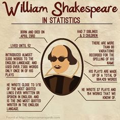 An info-graphic for Shakespeare.