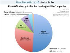 CHART OF THE DAY: Apple Has 4% Of The Phone Market, And 52% Of Its Profits @SAI http://read.bi/taBPgS <- Smart to control the ecosystem!