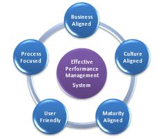 Performance management is an on-going process consisting of managers' regular feedback to employees and an annual performance appraisal.