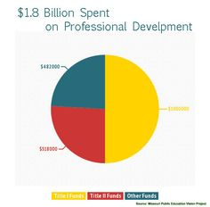 Professional Development Pie Chart