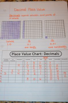 Decimal Place Value Anchor Chart  Google Search  Anchor Charts